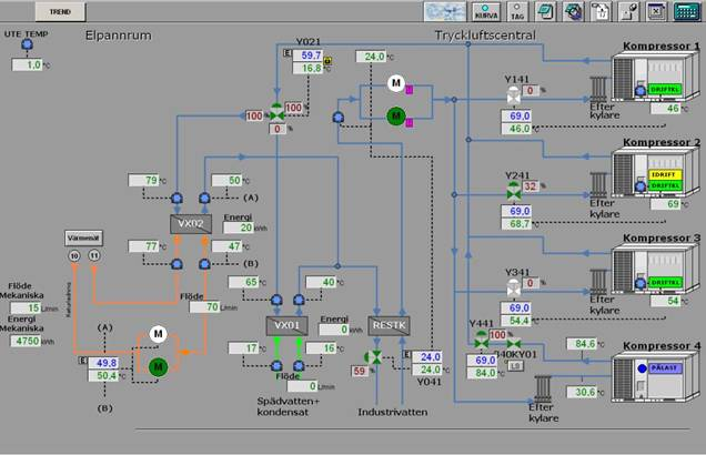 Ett schema som visar systemet