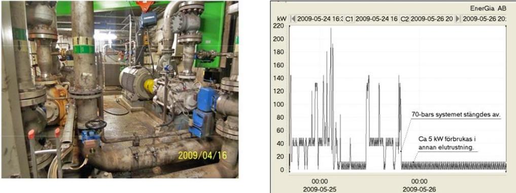 Motorer och pumpar i 70-bars systemet. Till höger, uppmätt eleffekt till motorerna