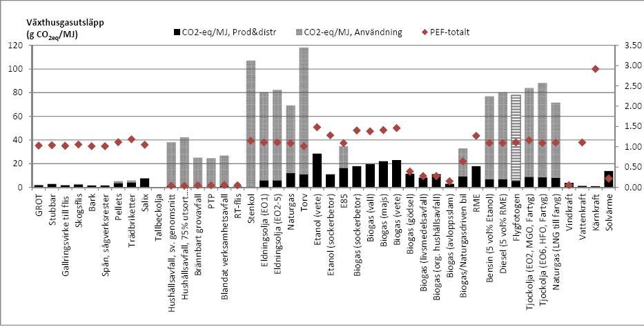 Sammanfattning av aktuella växthusgasemissioner och primärenergifaktorer. Växthusgasemissioner anges i g   CO  2   per MJbränsle eller MJel och primärenergifaktorer i MJ/MJ. Primärenergifaktor samt emissioner från produktion och distribution av tallbeckolja saknas. Stapeln för emissioner vid användning av flygfotogen är streckad då denna siffra inte finns angiven i någon studie utan har beräknats från bränslets kolinnehåll och värmevärde.