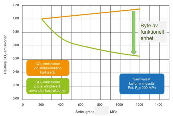 CO  2   e-utsläpp för ståltillverkning och stålkonstruktioner vs. stålets sträckgräns.
