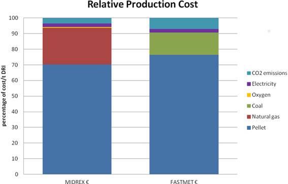 Bild från Comparison of commercially available direct reduction process, K. Huitu och M. Kekkonen