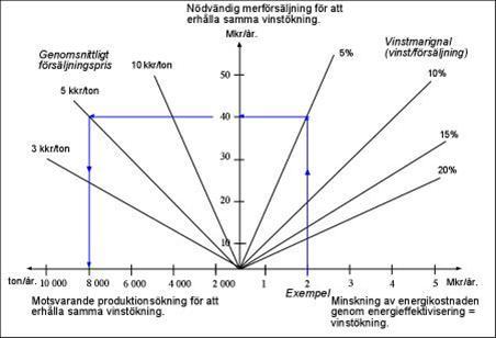 Sambandet mellan vinstökning, försäljningsökning och produktionsökning.