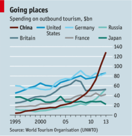 Spending on outbound tourism in $bn