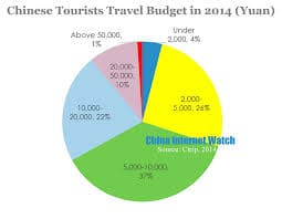 Pie Chart of Chinese Tourists Travel Budget