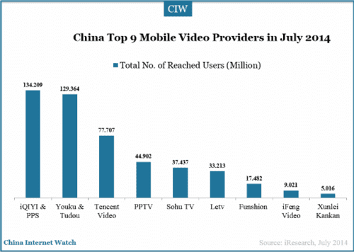 China Top 9 Mobile Video Providers