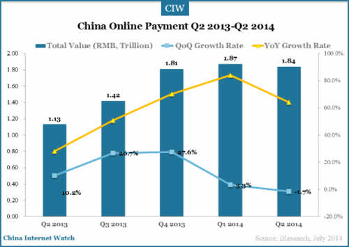 Bar chart of China Online Payment