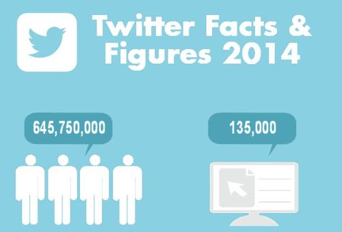 Twitter Fact