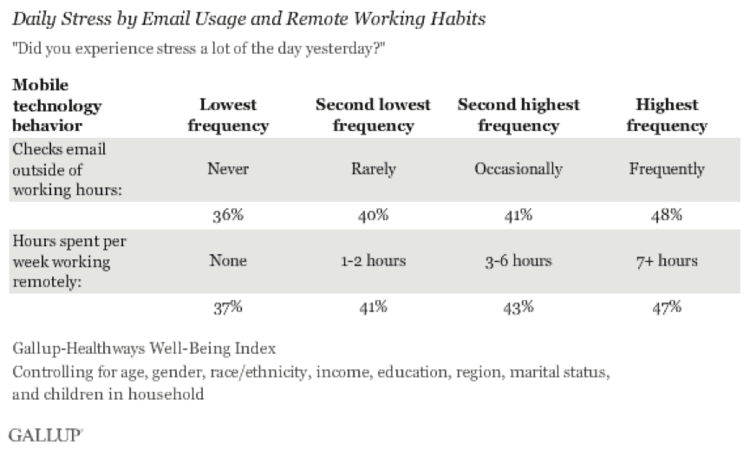 Research of daily stress by email usage and remote working habits