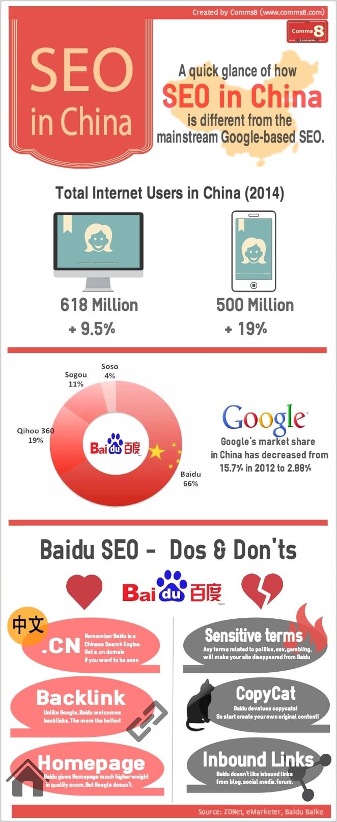 SEO in China