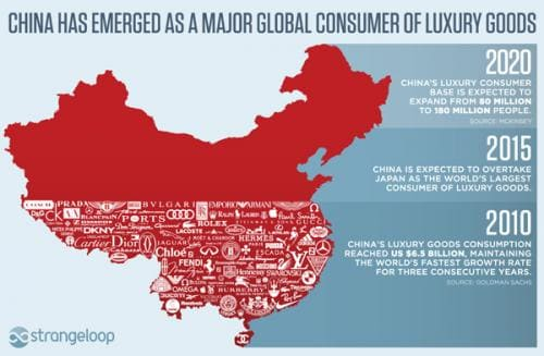 Map of Luxury goods in China