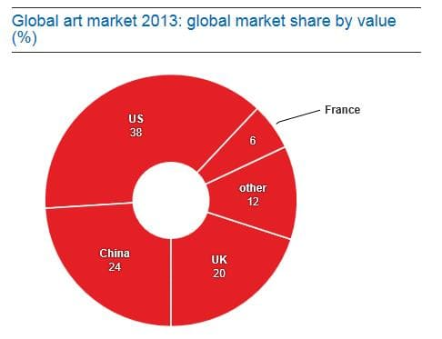 Pie Chart of the market share