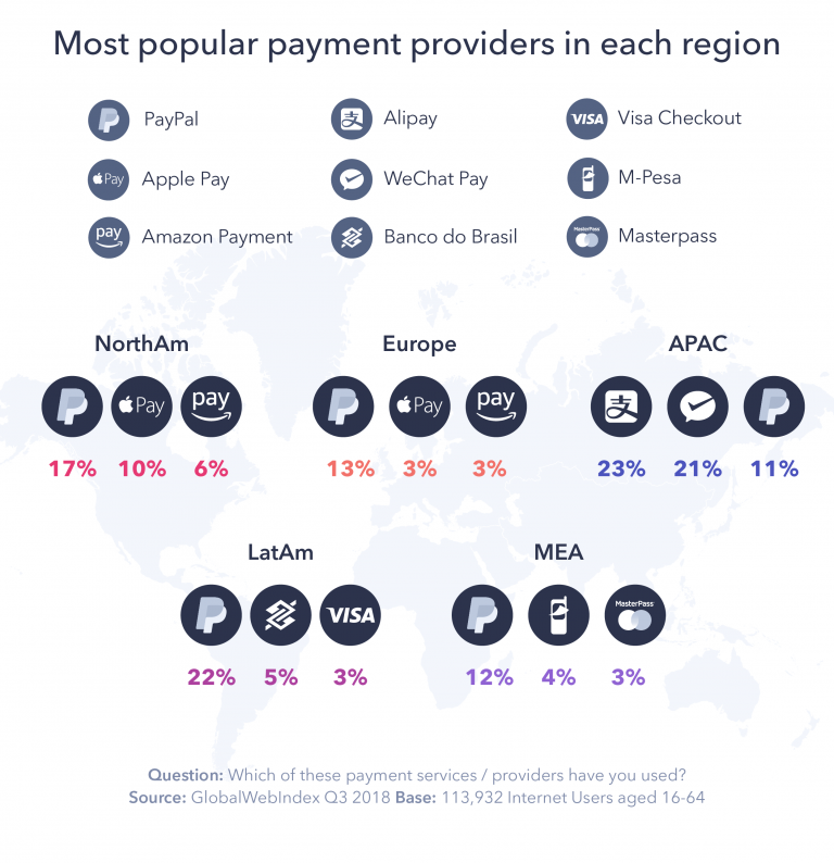 WeChat and Alipay are the two dominate payment systems in China making up 40% of the market.  Source