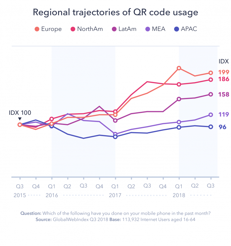While some regions are slower on QR code uptake the general direction is upwards.  Source