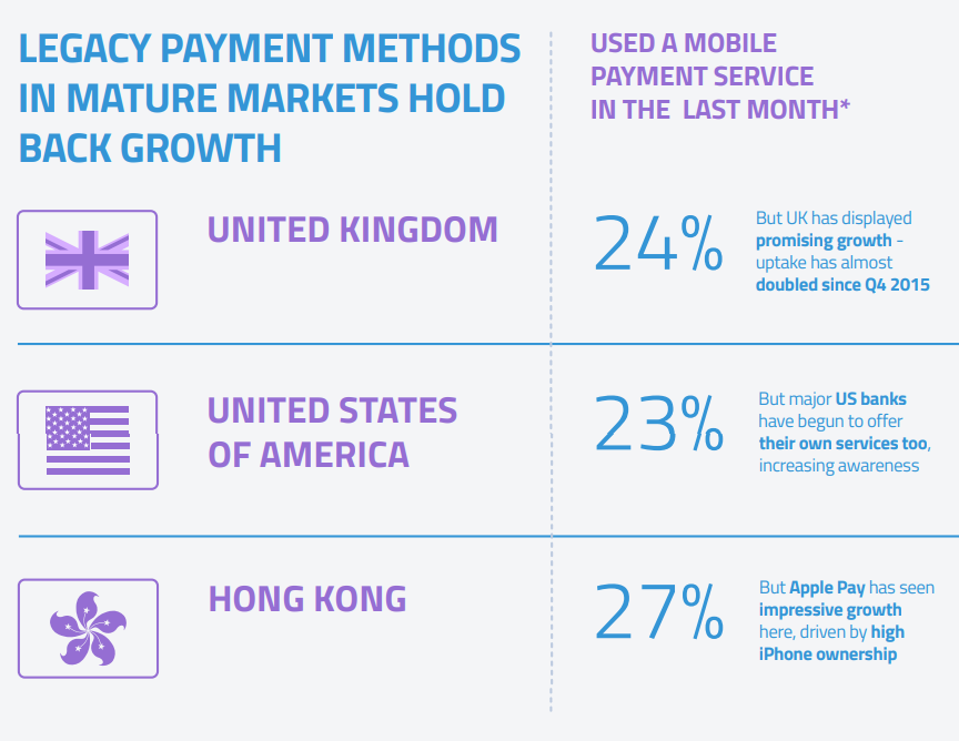 According to  GlobalWebIndex , maturer technologies like NFC are partly responsible for holding back QR Code adoption.