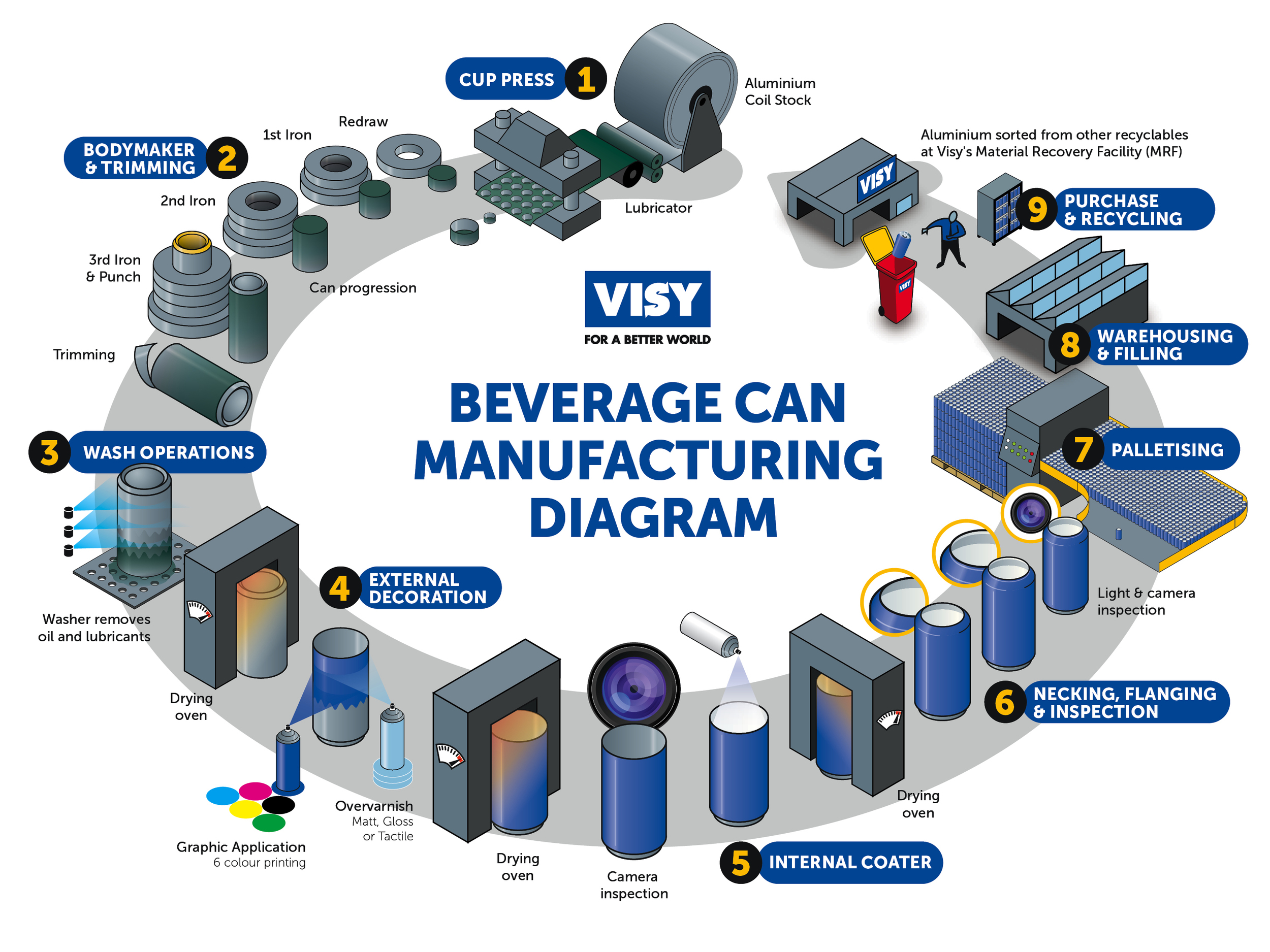 Visy Beverage Can Manufacturing