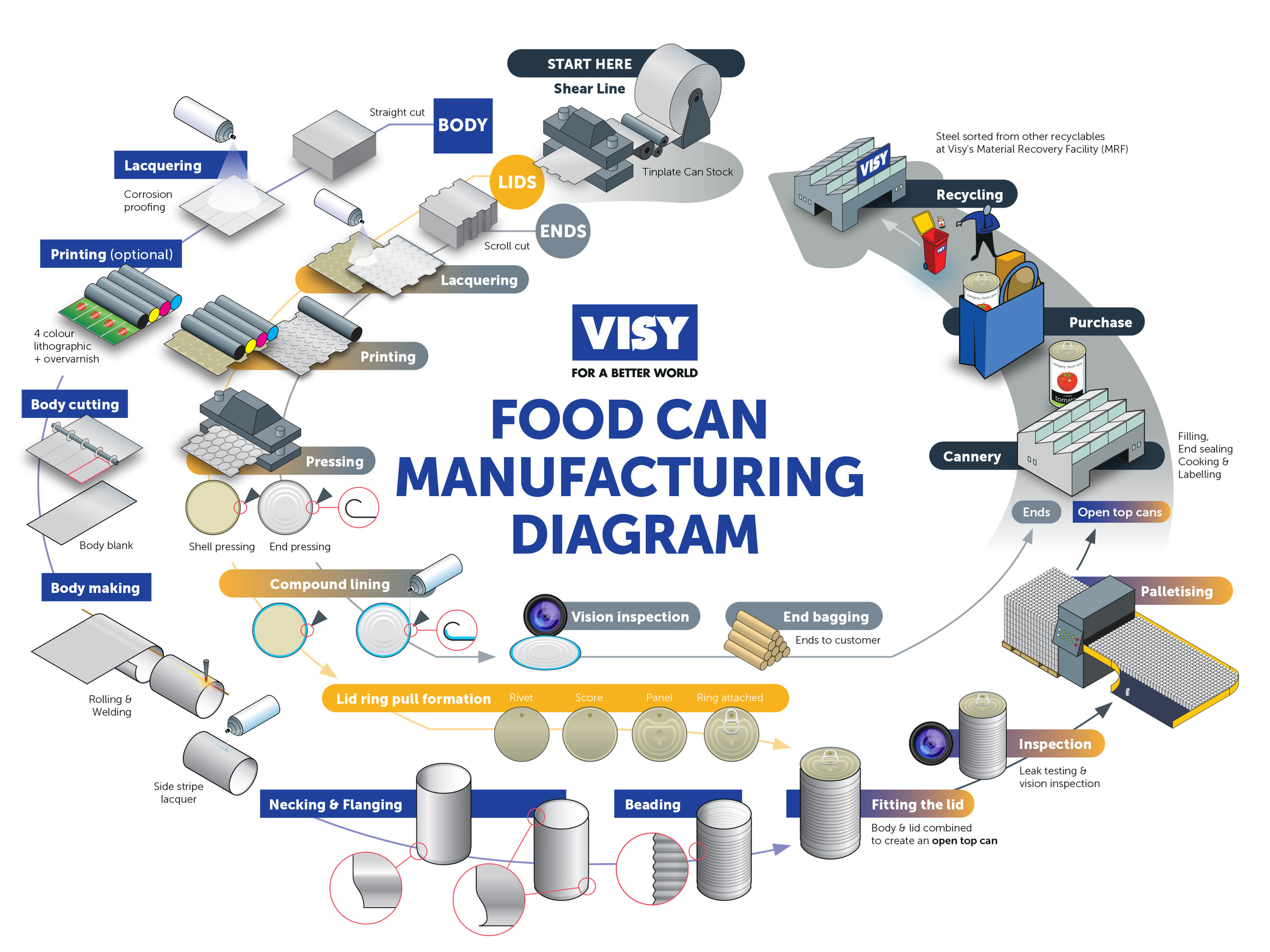 Visy Food Can Manufacturing