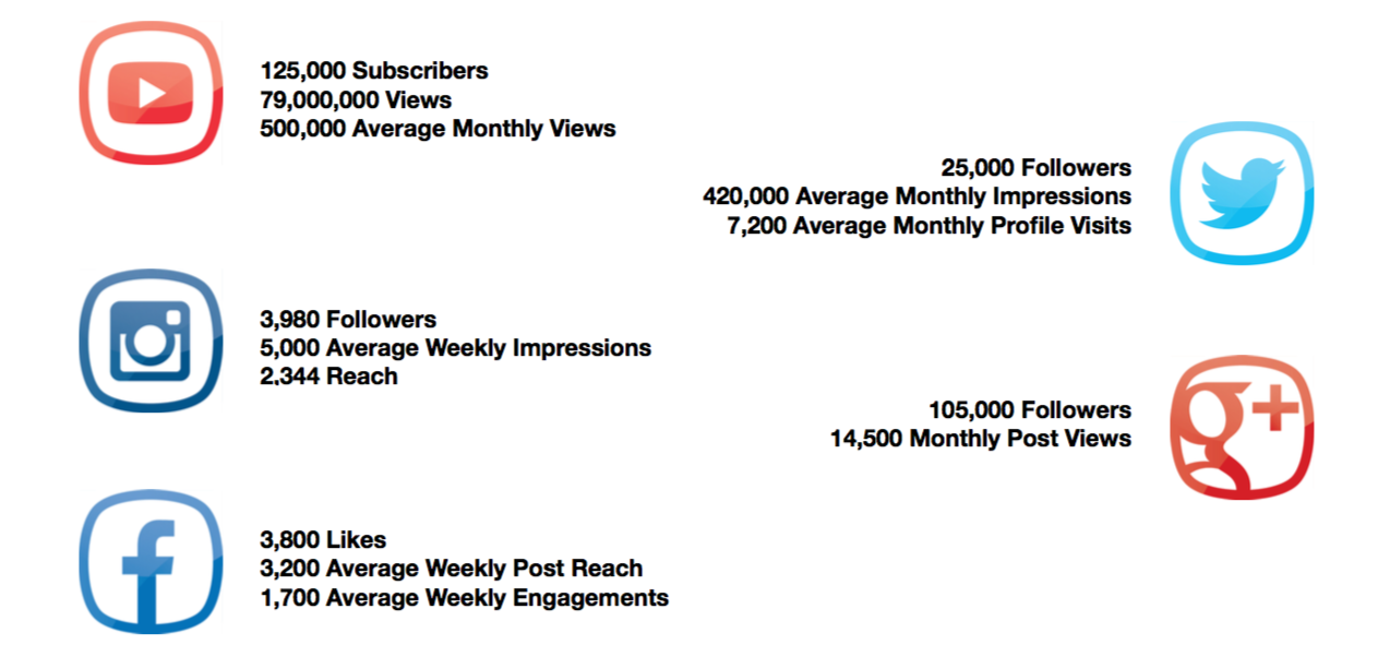 YouTube & Social Media Analytics