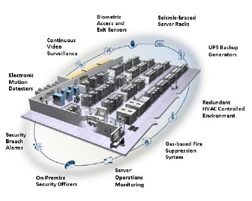 HPS Data Center.png