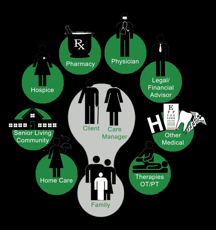Care Management Diagram