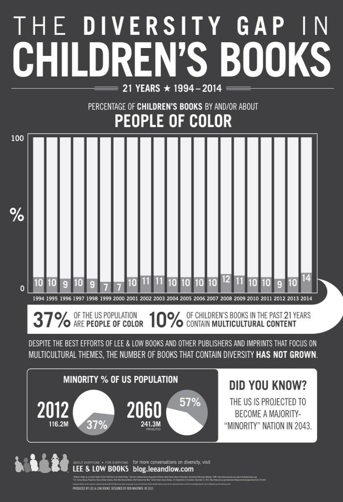 Diversity Gap in Children?s Books Infographic 2015; Lee & Low Books