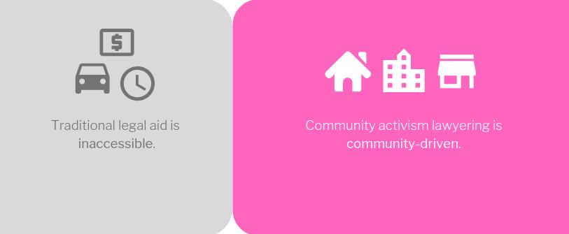 CALA Model Community Driven.png
