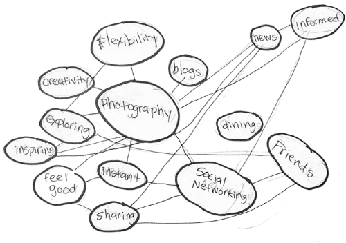 My concept map was created while asking my partner what she enjoyed about her relationship with photography. This helped me see that exploring, inspiration, and instance was important to her.