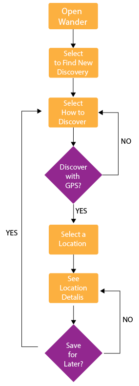 My final user flow for the discovery process