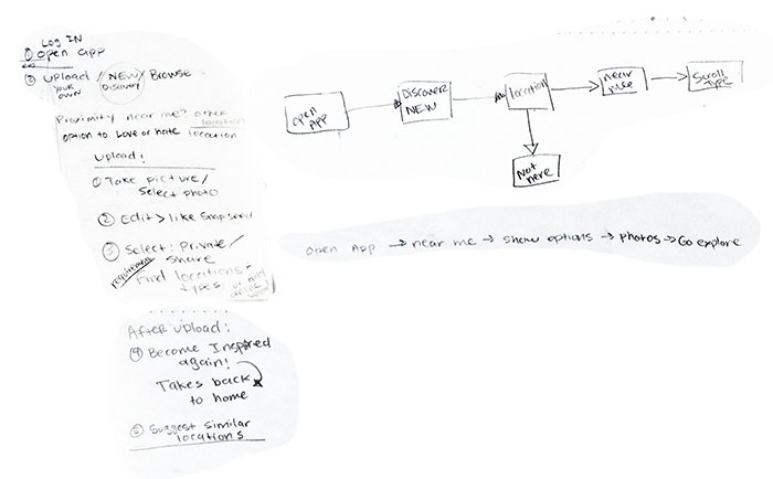 My first attempt at a user flow was a challenge. I thought it would be helpful for me to write out a list first and then create a flow from that.