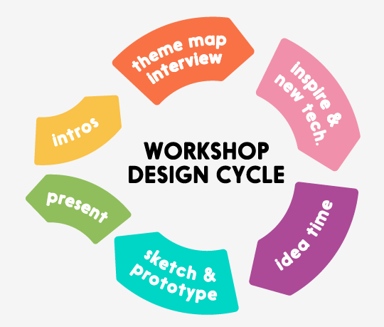 The Unexpect Workshop Process