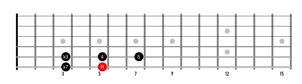 The 2-3 minor pentatonic pattern