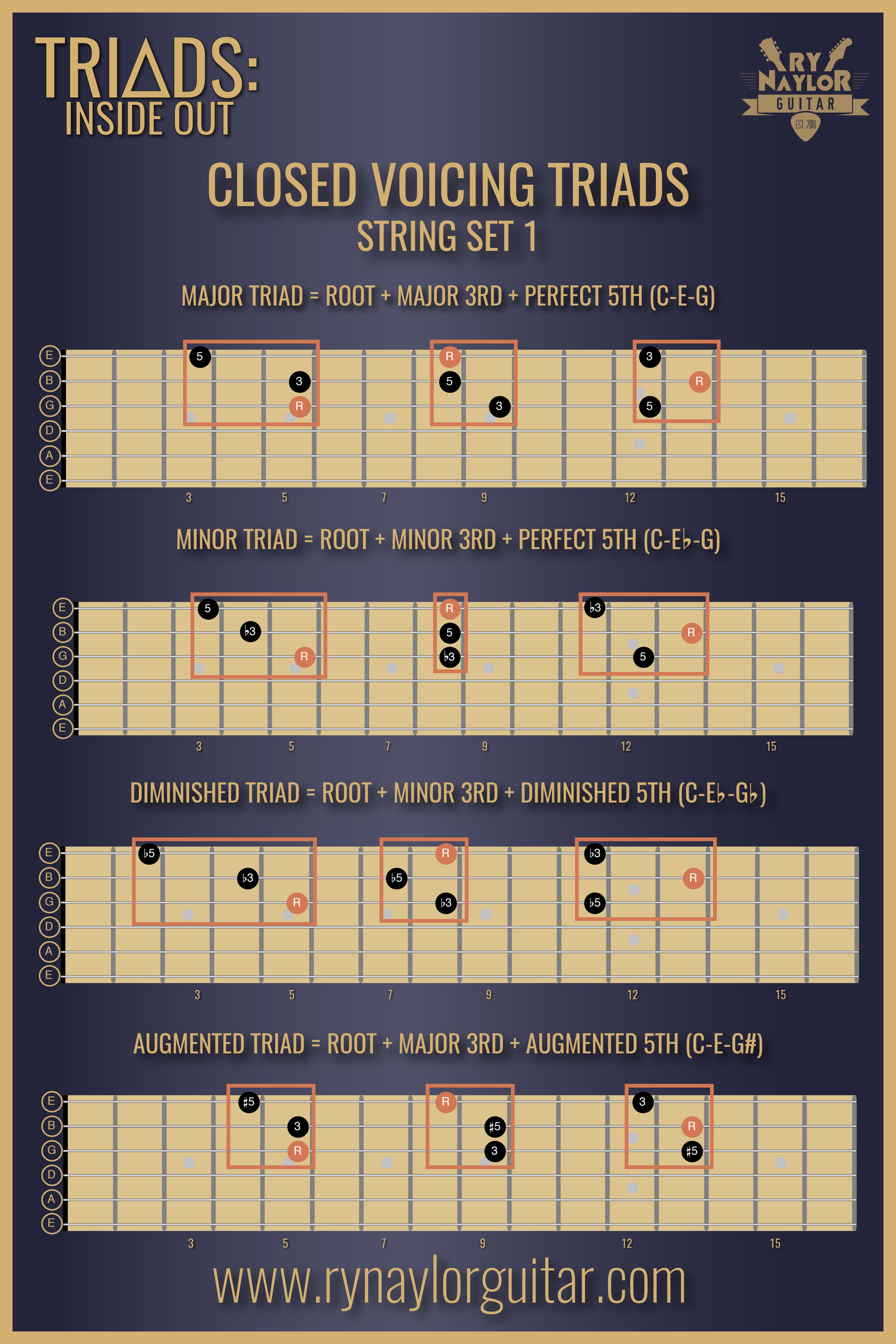 Closed Voicing Triads String Set 1.png