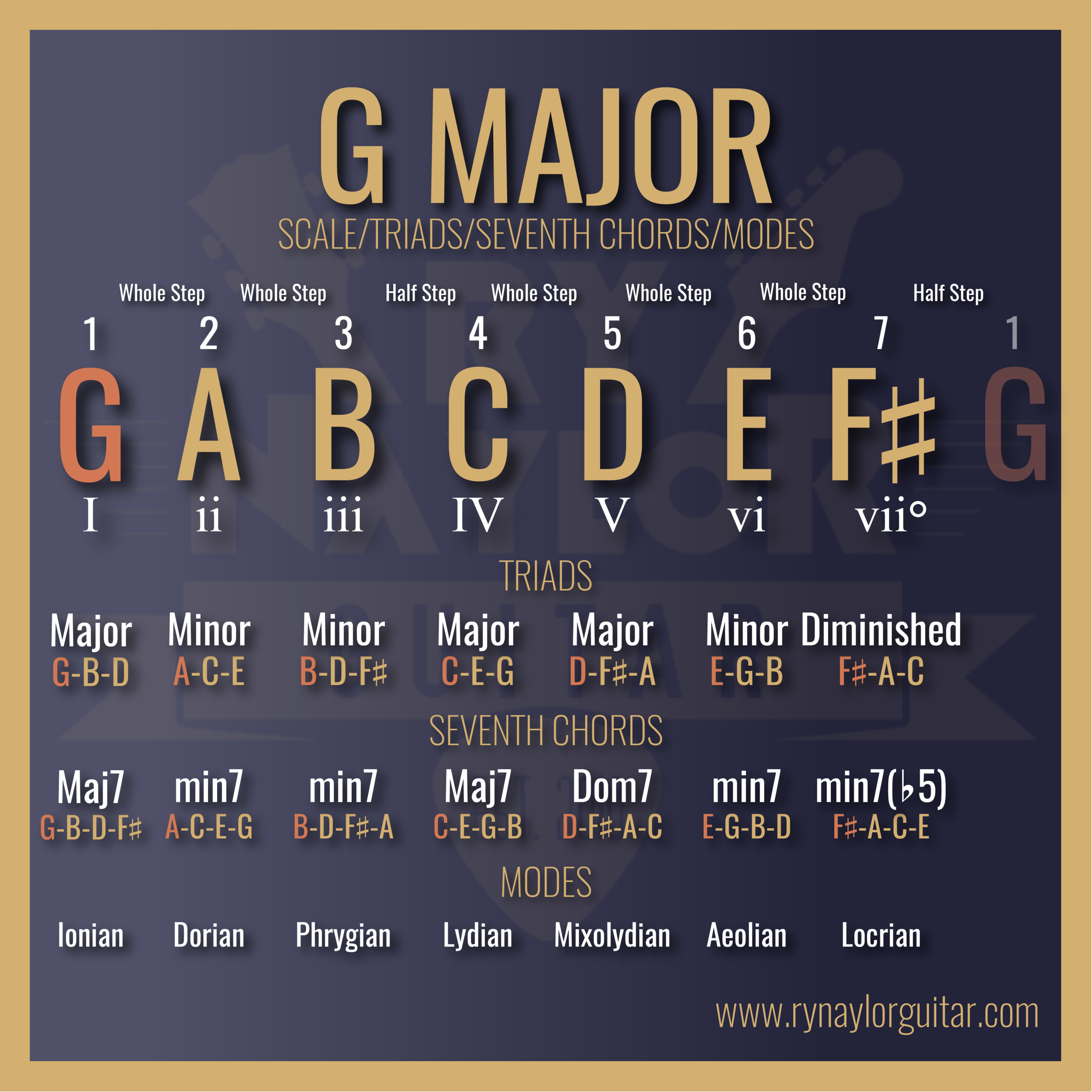 G Major Key Chart.png
