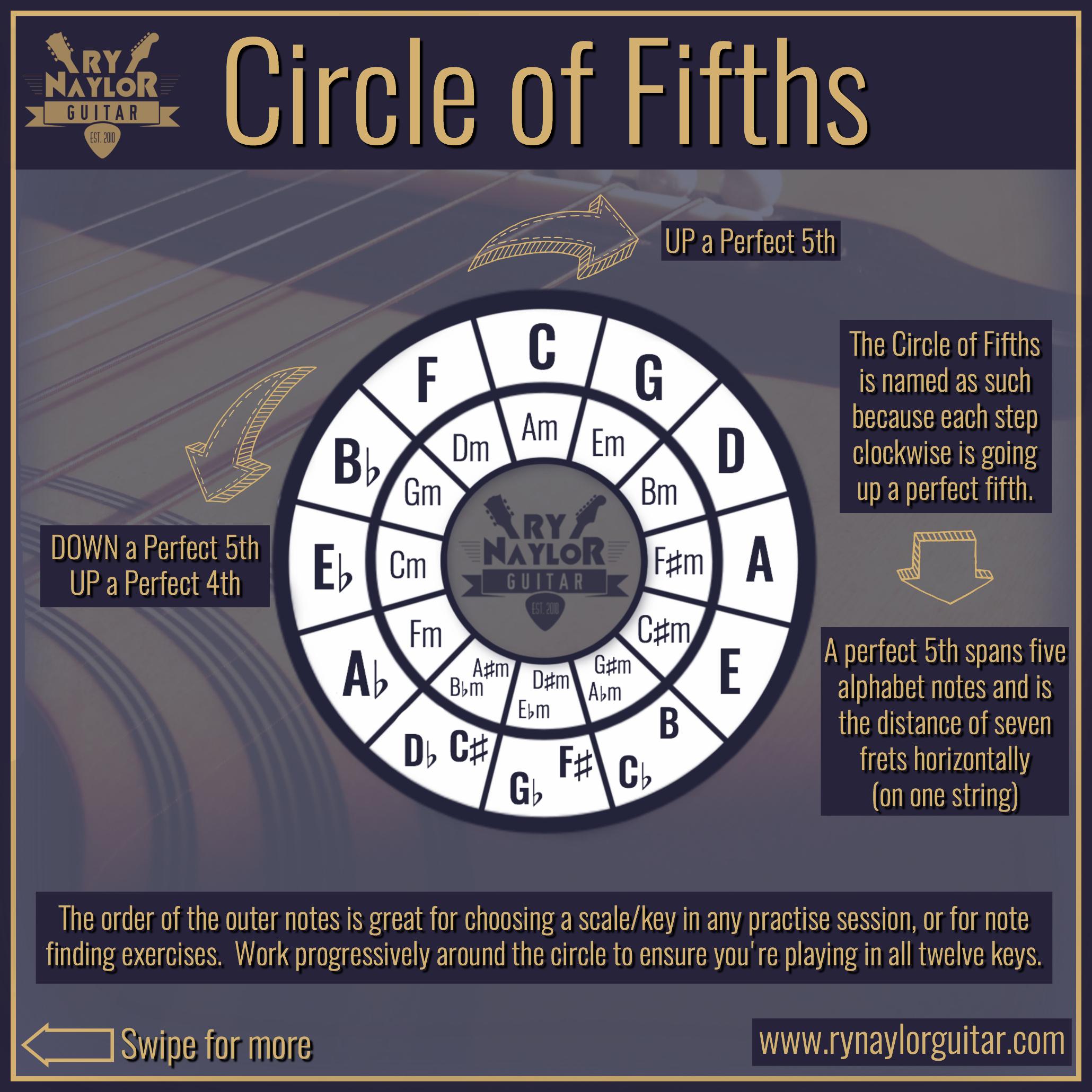 Circle of Fifths 1.jpg