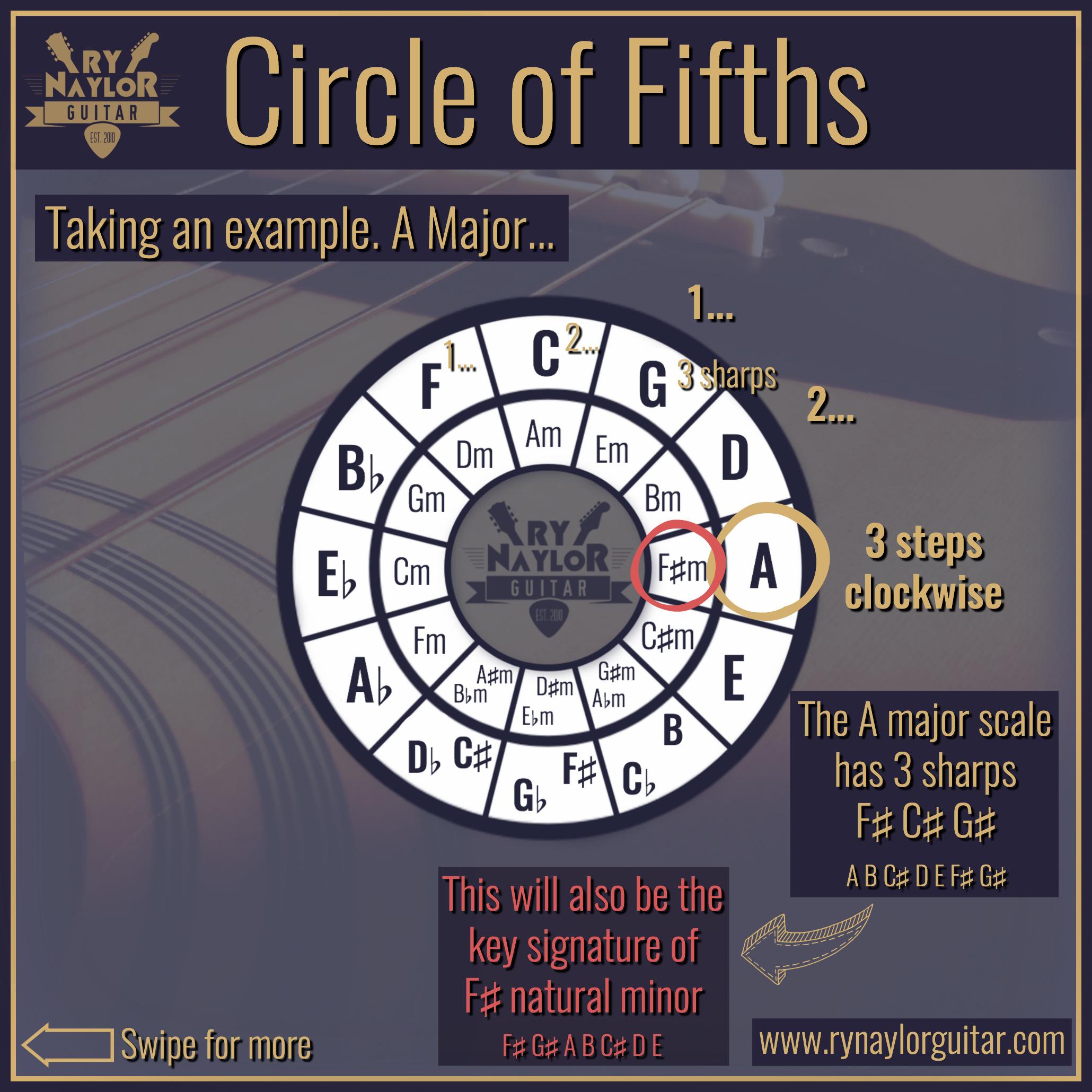 Circle of Fifths 7.jpg