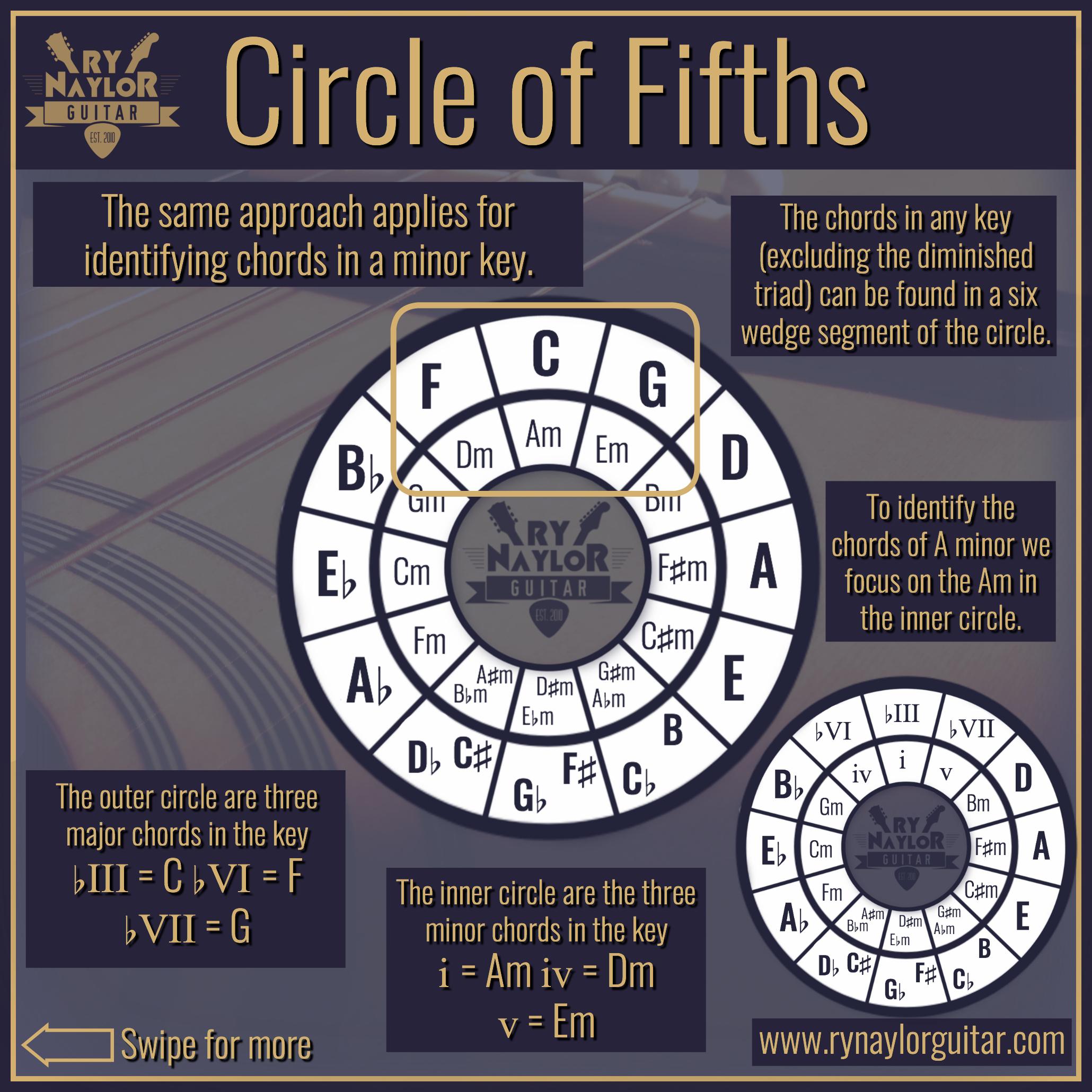 Circle of Fifths 9.jpg