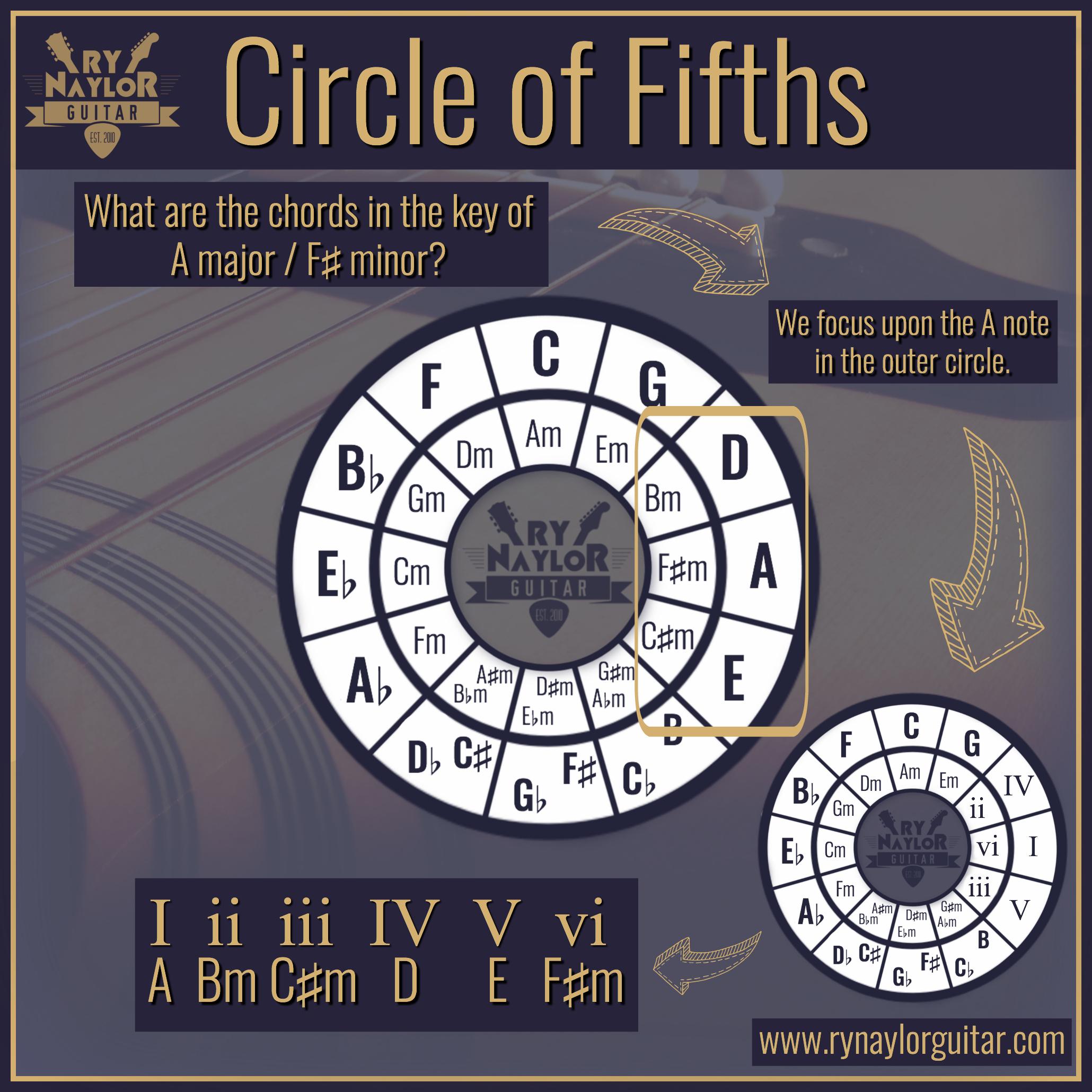 Circle of Fifths 10.jpg