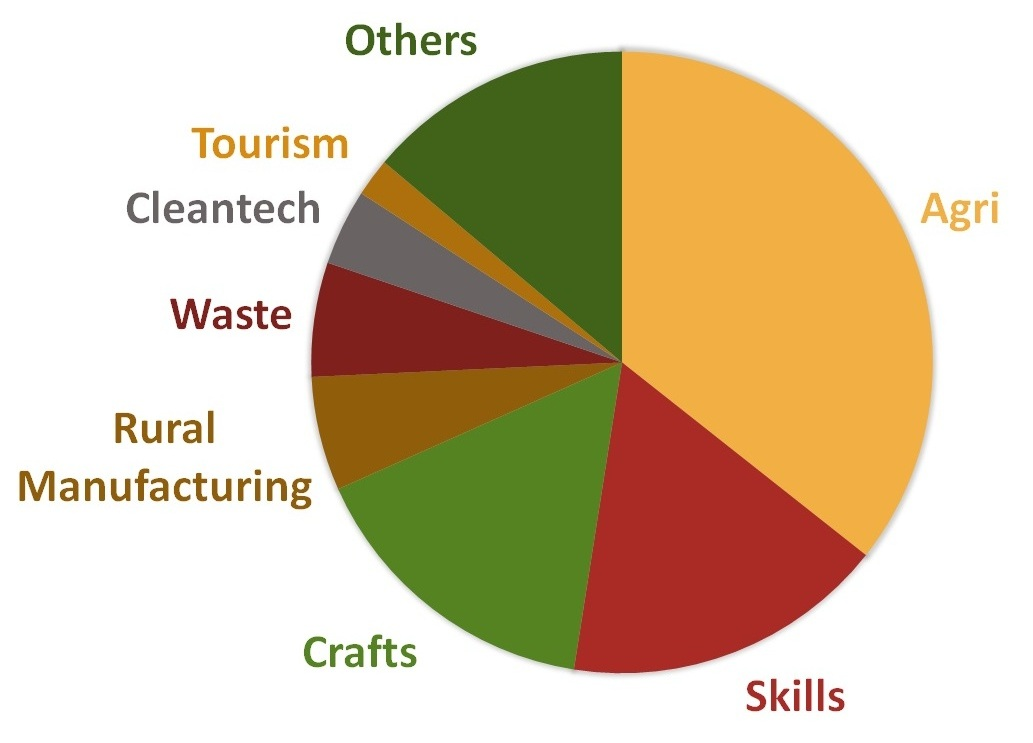 ACCELERATOR APPLICATIONS BY INDUSTRY