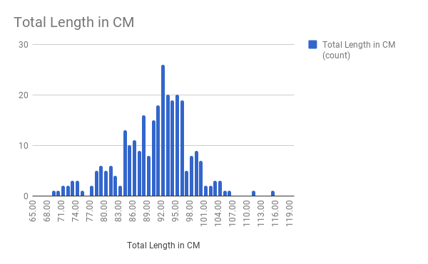 Total Length in CM.png