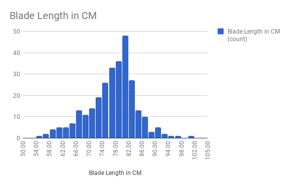 Blade Length in CM.png
