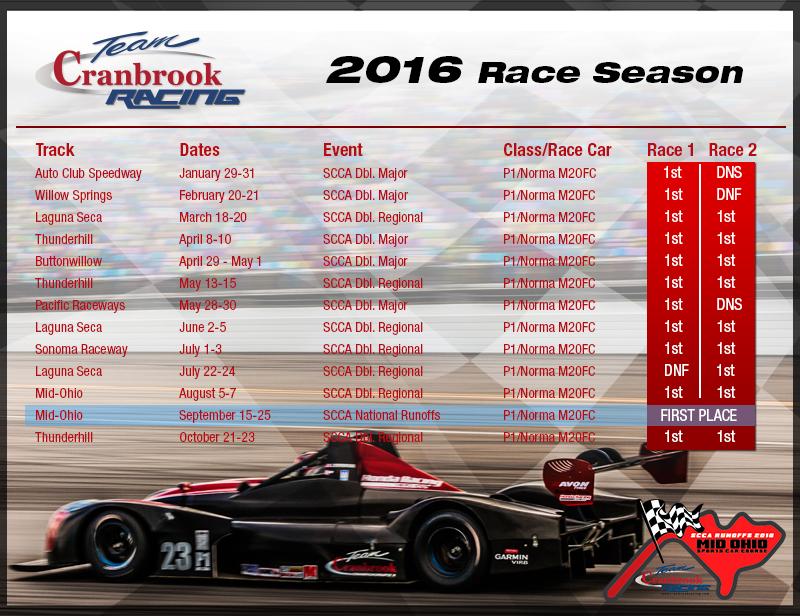 2016_race_season_results_final.jpg