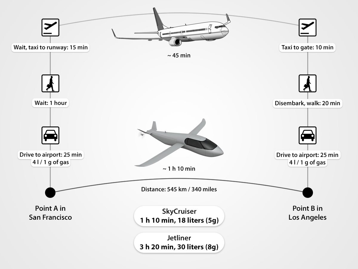 Direct point to point travel with SkyCruiser vs indirect travel via airport, showing time and fuel saved via the direct route