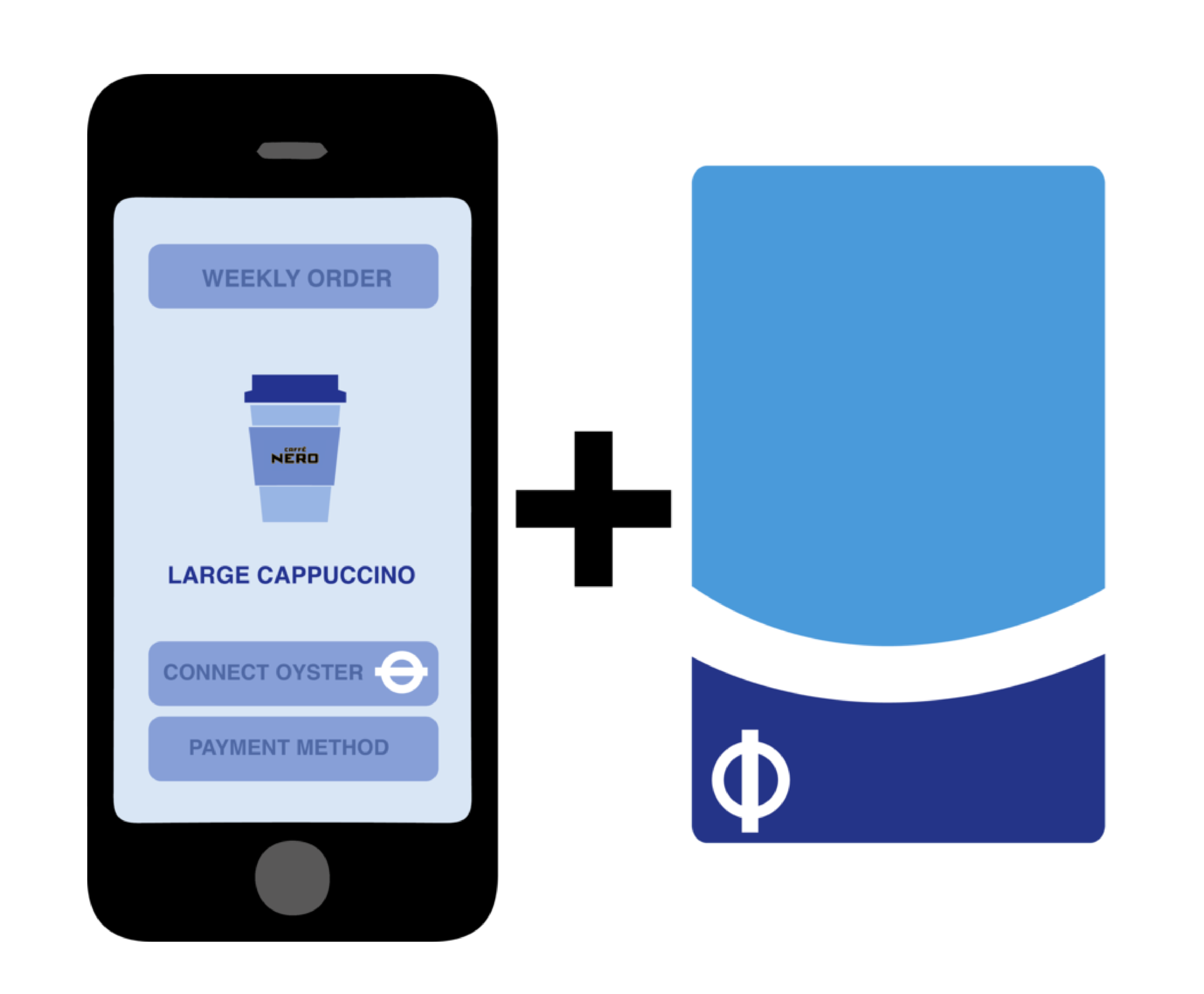 Synchronising the Coffee CAPP with your Oyster card allows you to set up a weekly order which is activated whenever you tap in at the station.