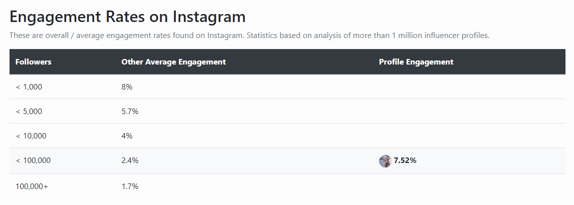 engagement rates iG