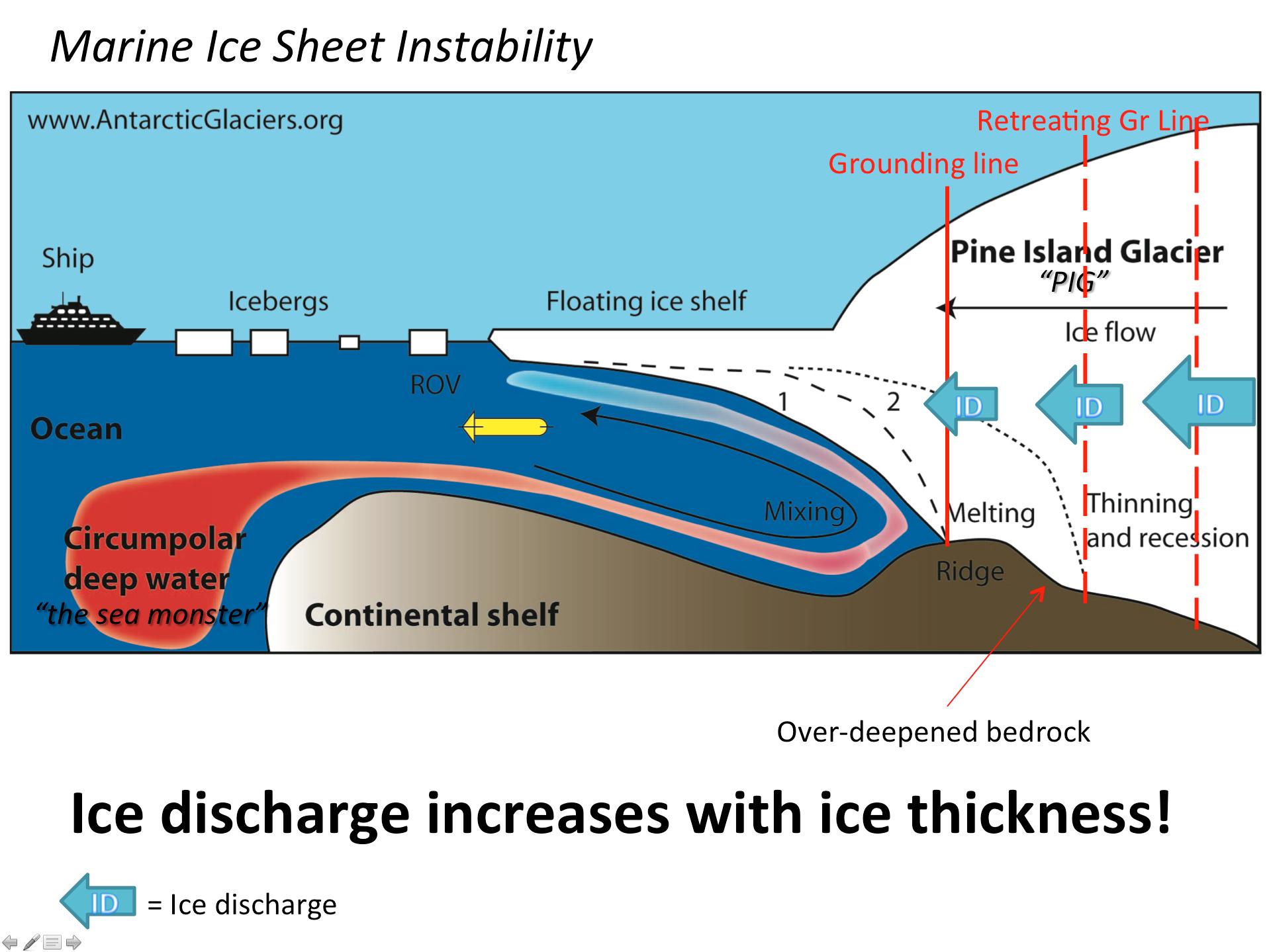 Image from AntarcticGlaciers.org based on Schoof, 2010.
