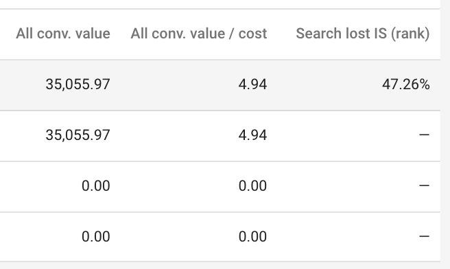return on ad spend (roas) vs impression share in google shopping.png