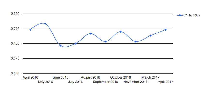 display ctr benchmarks over time.png