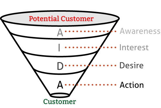 aida example funnel marketing.png