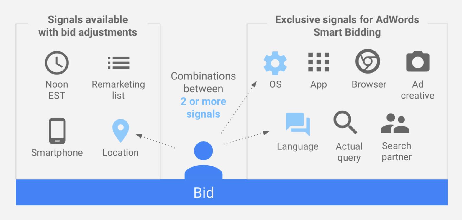 smart bidding rich user signals.png