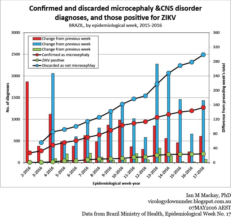 Confirmed Zika Diagnoses