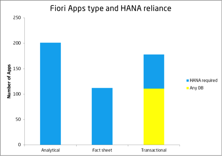 Fiori-apps-SAP-HANA-reliance-1
